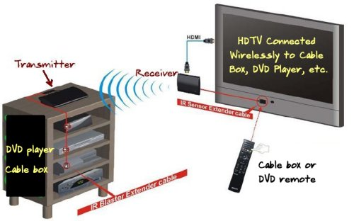 cable tv remote consumer world review air hd brite view wireless hd video