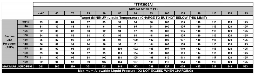 Goodman 410a Charging Chart Chart2 Paketsusudomba Co Subcooling New Trane Central A C Only 10 11 Degree Temperature Drop